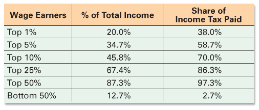 Percent of income earned and paid