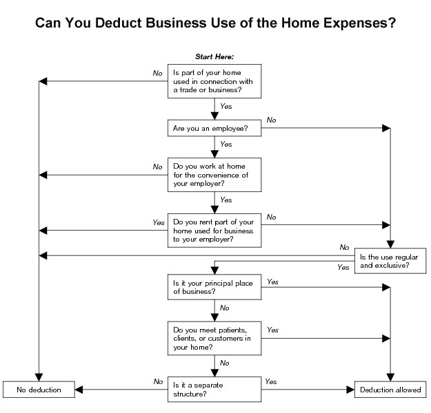 Home business use diagram
